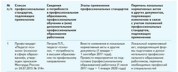 Профстандарт бухгалтера 2019 утвержденный Правительством РФ: когда обязателен, скачать в формате word